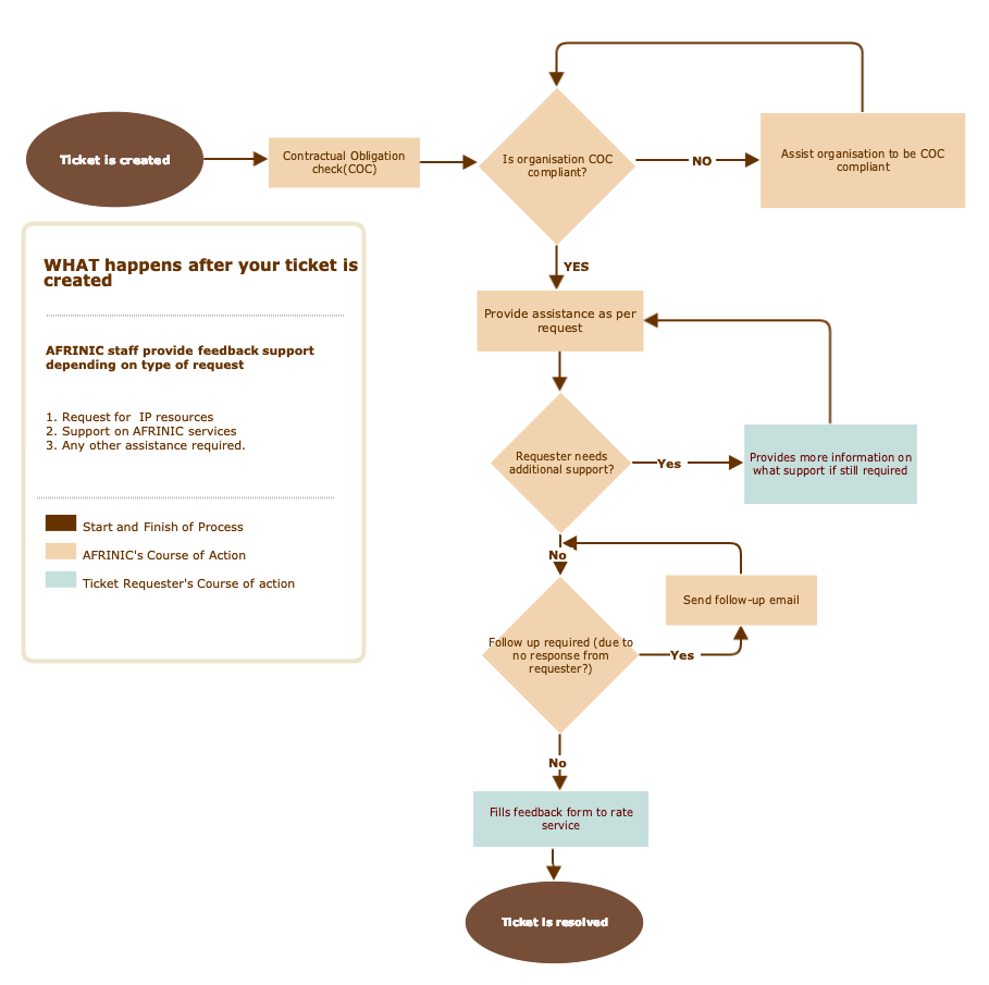 This flowchart depicts the ticket handling process that is followed by the AFRINIC staff members.