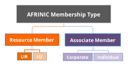 AFRINIC Resource Membership Type